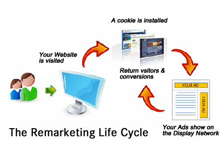 Retargeting and Remarketing for Effective Promotions