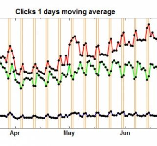 BBM clicks adwords dev