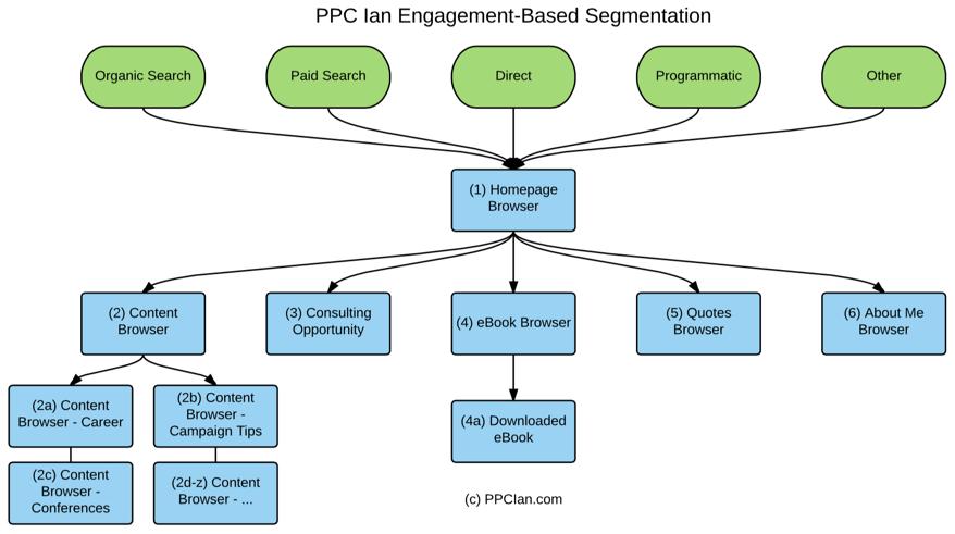 ppc-ian-engagement-based-segmentation