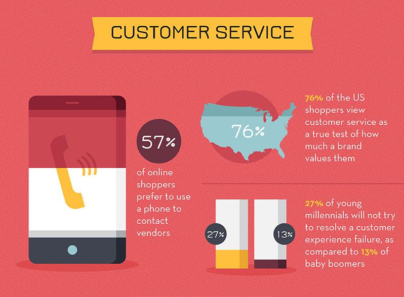 ecommerce infographic 10
