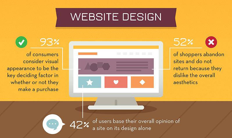 ecommerce infographic 2