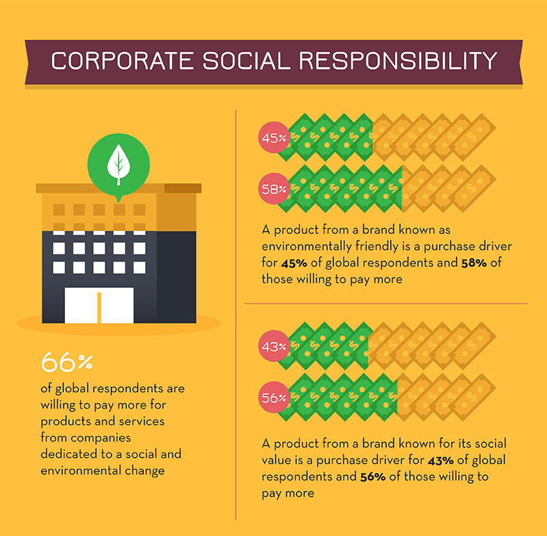 est 1 social responsibility and company