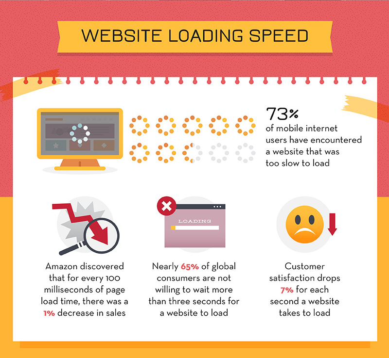 ecommerce infographic 5