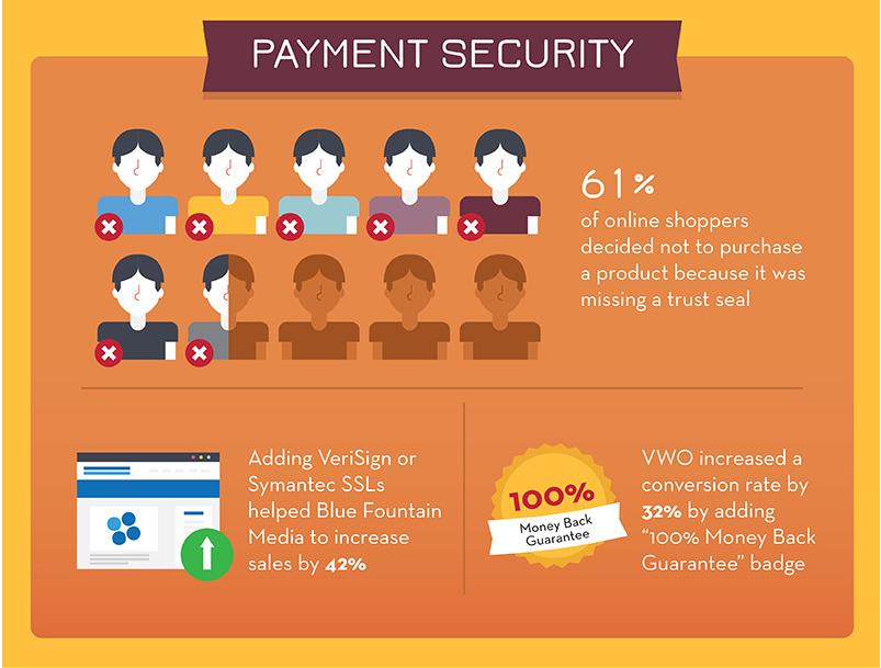 ecommerce infographic 7