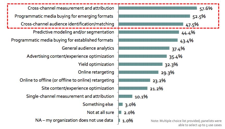 evolving agency model stats 2