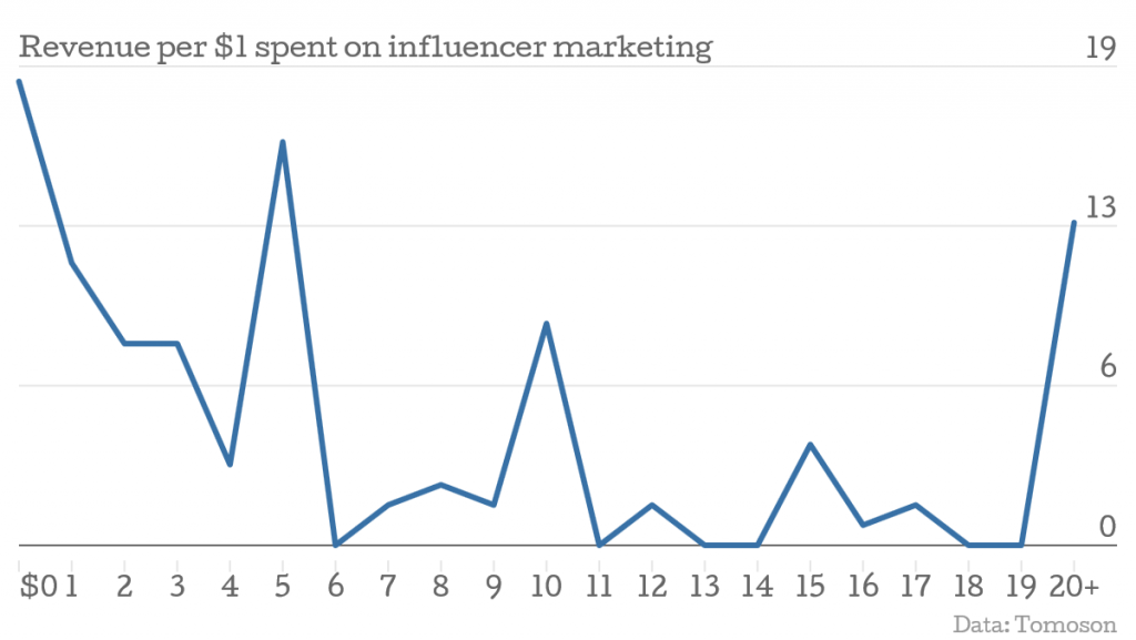 influencer markeitng roi off site engagement