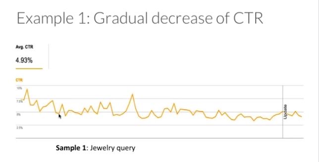 gradual increase in CTR