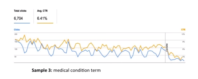 medical industry decrease
