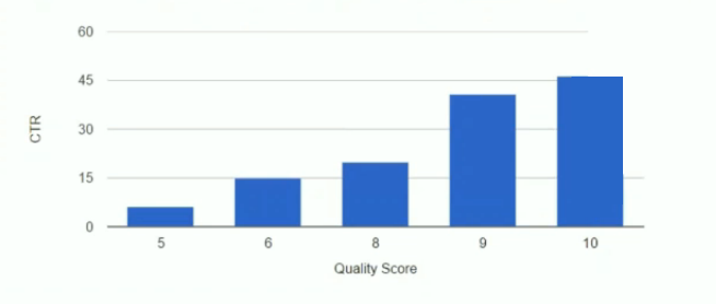 branded quality score ctr