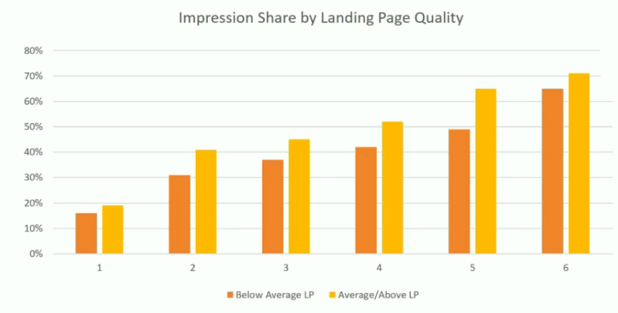 impression share by landing page quality