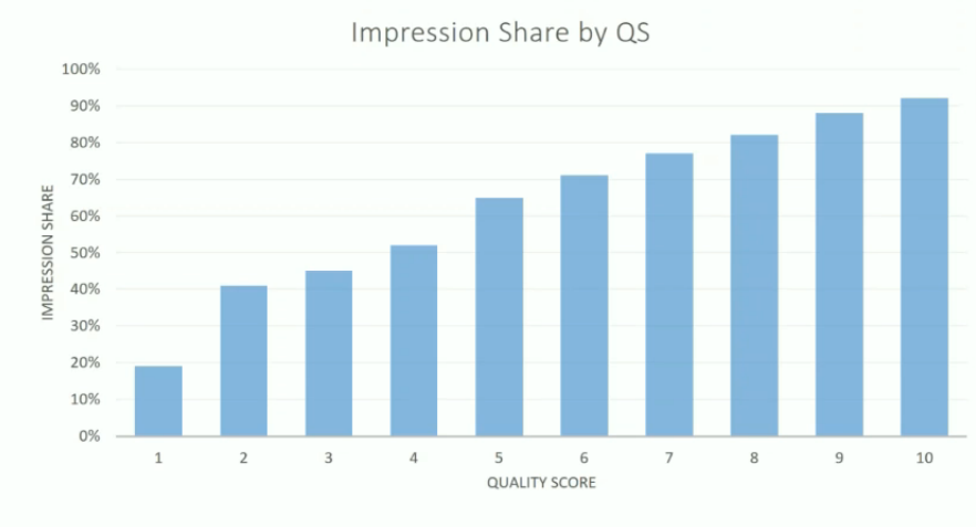 impression share quality score