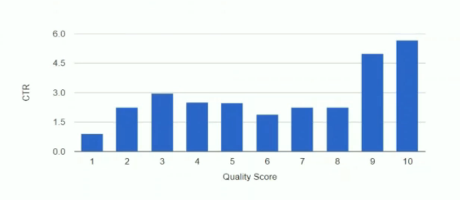 non linear ctr quality score