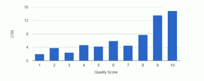 nonbranded quality score ctr