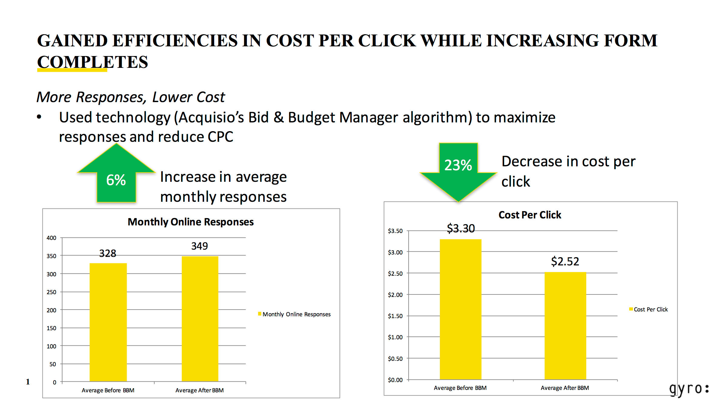Acquisio click increase cpc decrease gyro