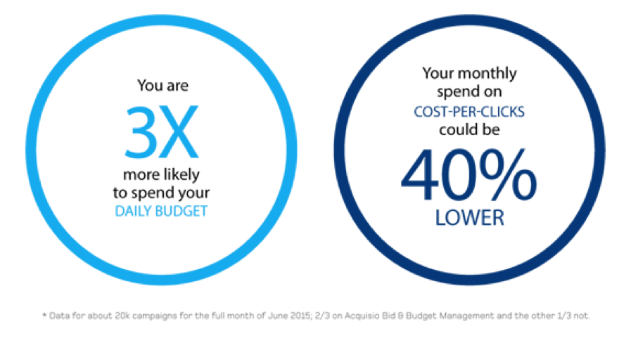 3 times budget attainment and 40% lower cost per click