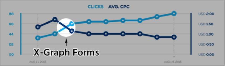 X-graph where clicks grow and CPC goes down