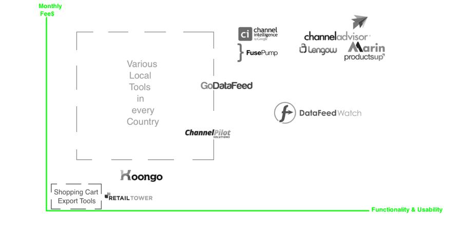 Data Feed Tool Market