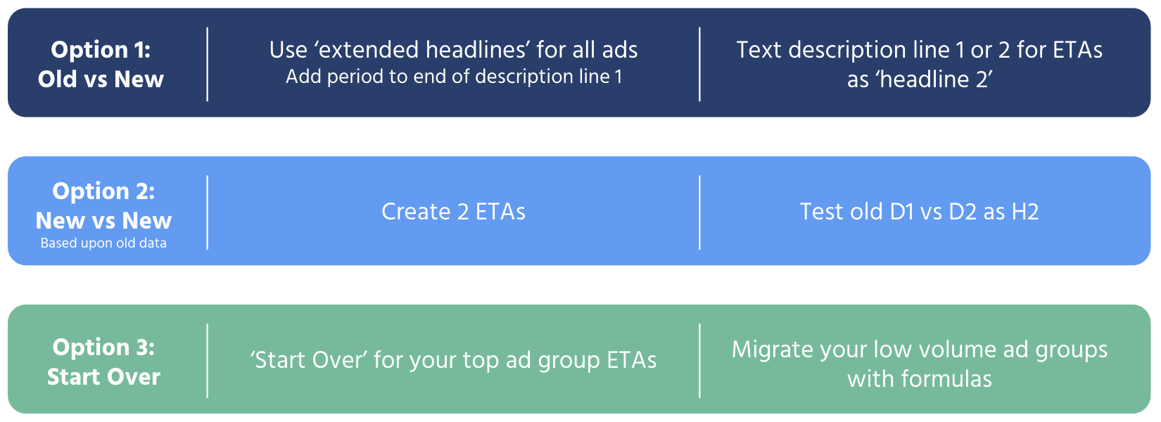Google Expanded Text Ad Migration
