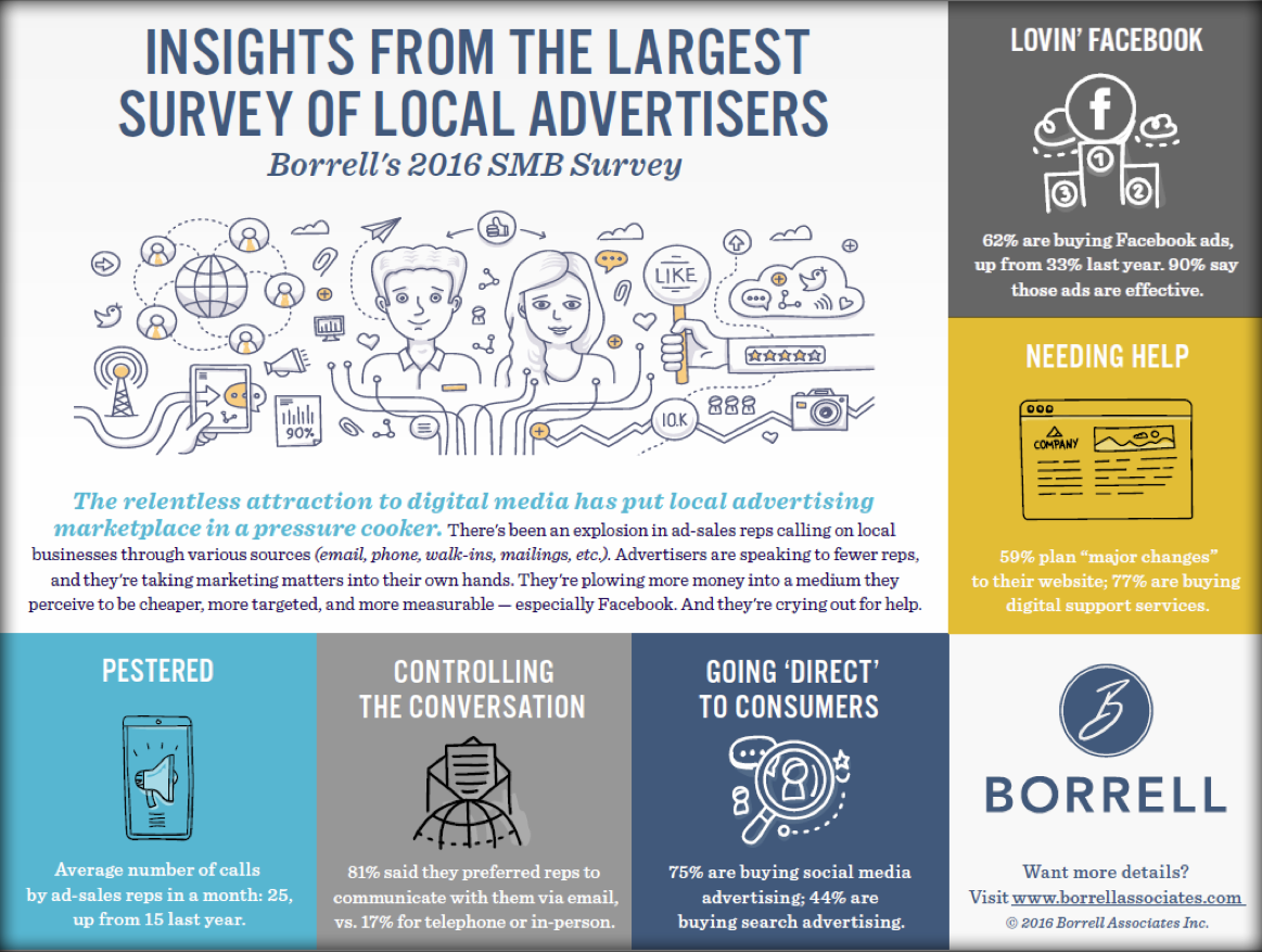 Borrell SMB Survey Infographic Screenshot