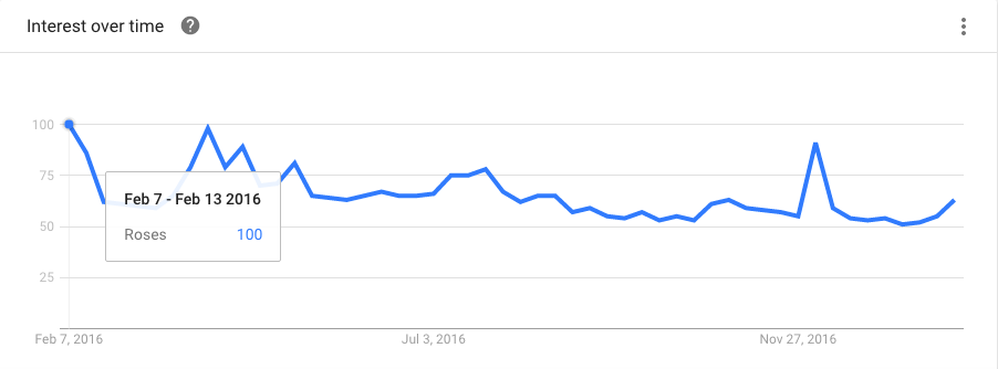 "Screenshot of Google Trends Data for ""Roses"" in the Last 12 Months"