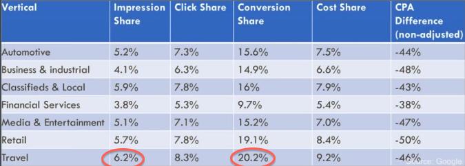 Screenshot of Audience Targeting Data