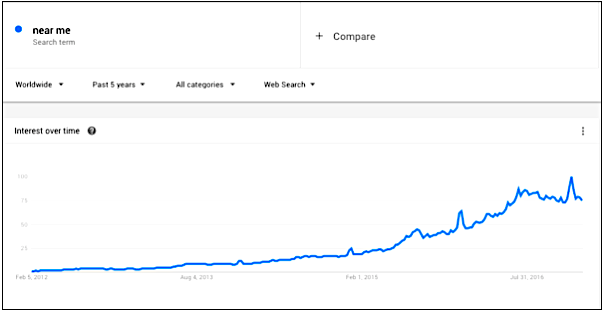 """Screenshot of """"near-me"""" based searches on Google from Search Engine Land"""