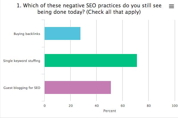 Poll Screenshot from Acquisio/gShift Webinar