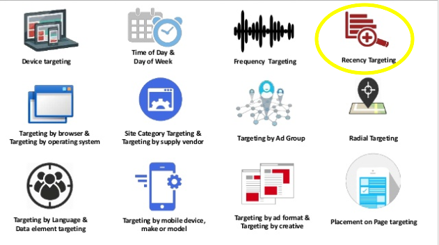 Types of retargeting campaigns from Acquisio presentation