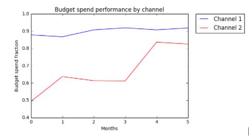 Screenshot of Acquisio machine learning data