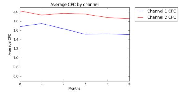 Screenshot of machine learning data at Acquisio