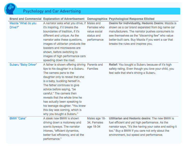 Table of psychology and car advertising