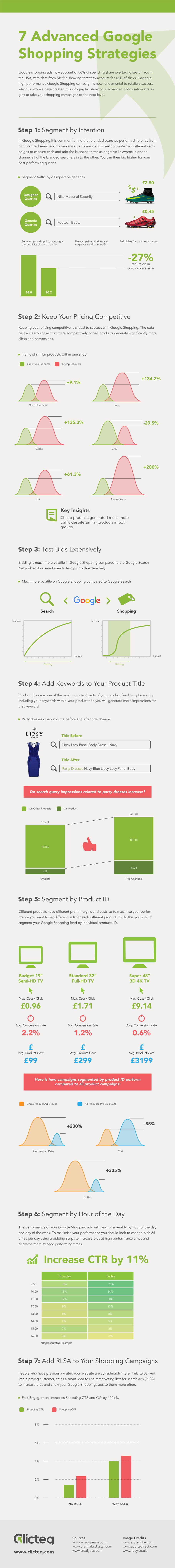 7 Advanced Google Shopping Strategies infographic