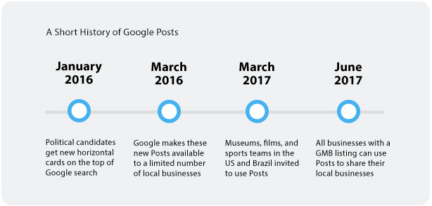 Google Posts timeline