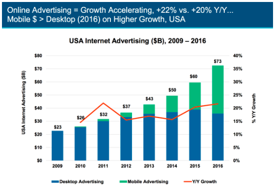 Mobile ad spend trends graph from Mary Meeker