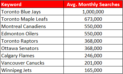 Screenshot showing how popular Canadian sports teams are according to Google