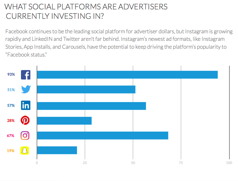 What social platforms are advertisers currently investing in graph