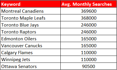 2014 data showing how popular Canadian sports teams were according to Google