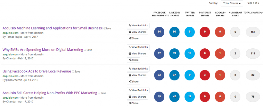 Screenshot of Popular Acquisio Blogs from Buzzsumo