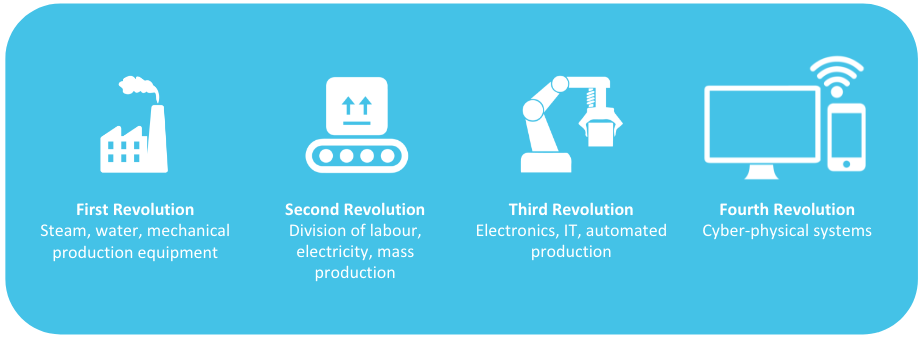diagram of icons for fourth industrial revolution