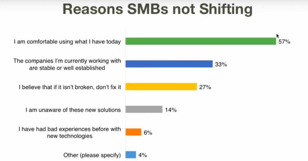 reasons smbs not shifting