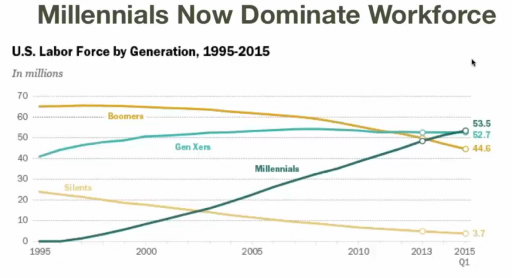 Millennials dominate workforce