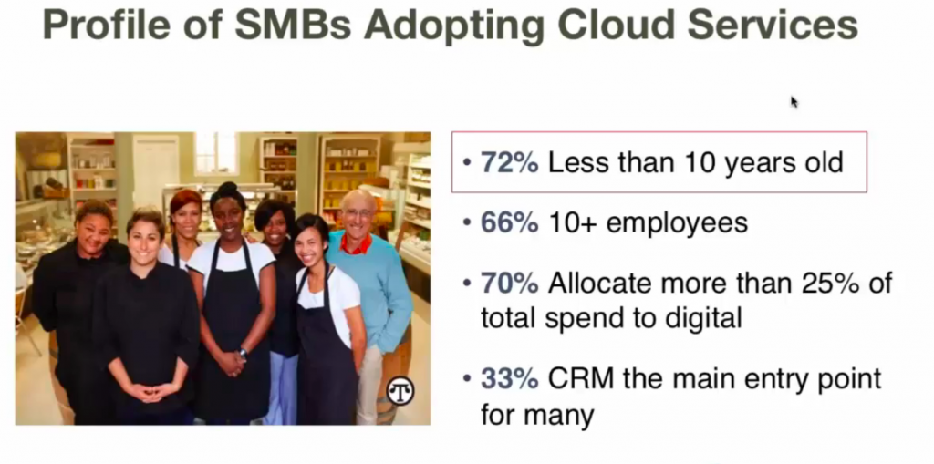 Profile of SMBs adopting cloud