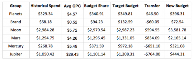 Budget distribution in action table