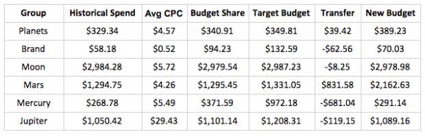 Budget distribution scenario 2