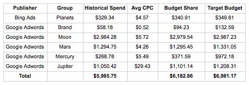budget distribution table