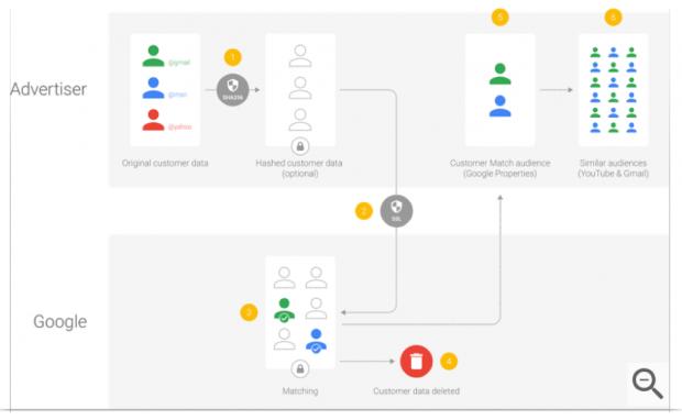 AdWords update customer match how it works dec 2017