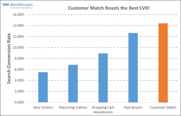 screenshot of customer match conversion rates