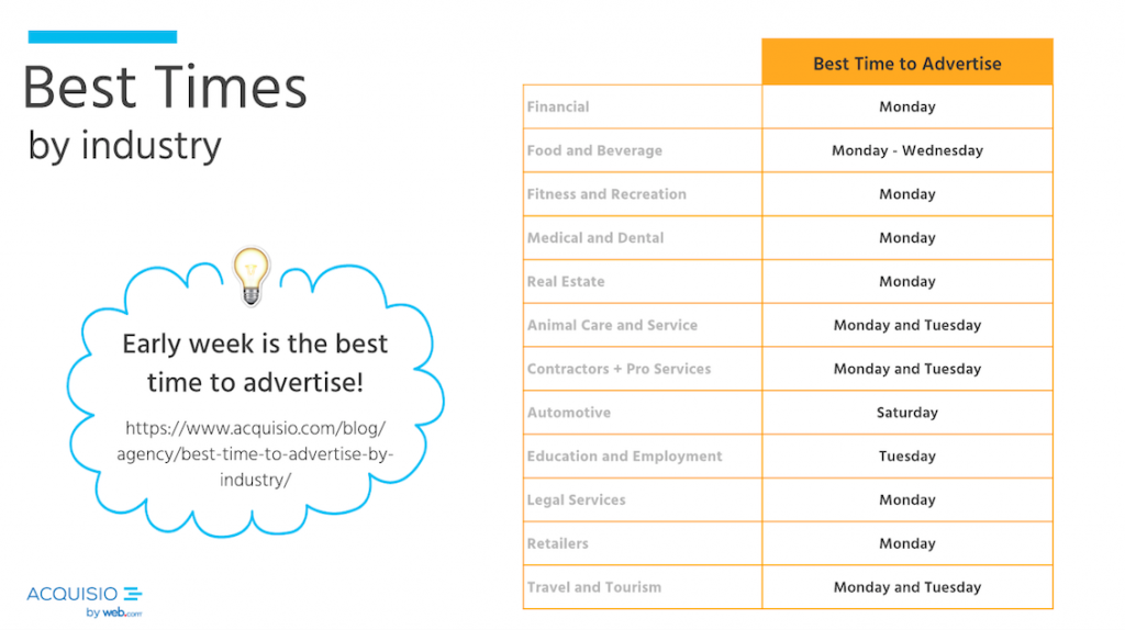 best times to advertise by industry