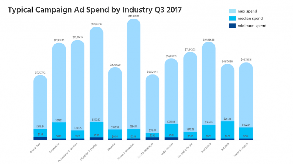 typical ad spend by industry