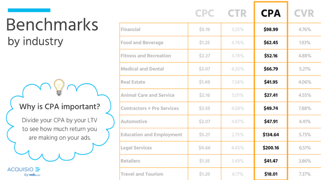 cpa benchmarks